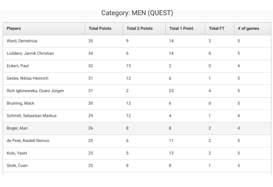 3X3tour.eu open quest men top scorer